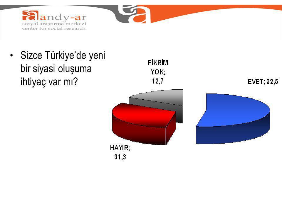 Sizce Türkiyede yeni bir siyasi oluşuma ihtiyaç var mı?