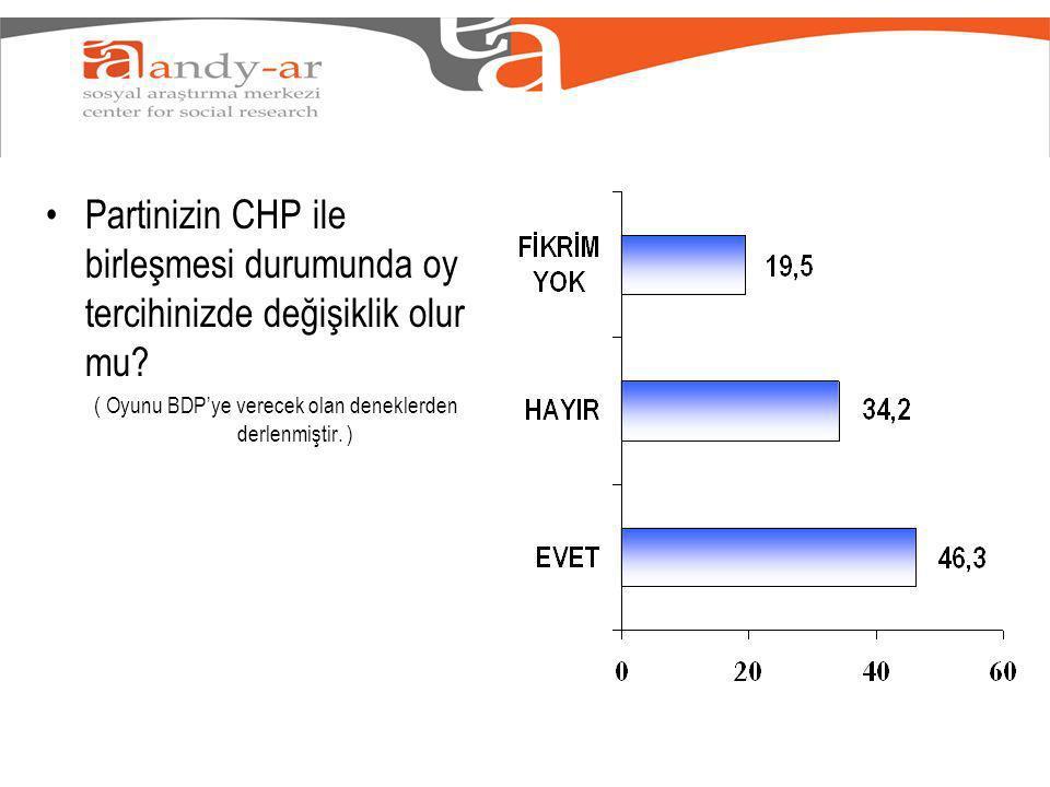 Partinizin CHP ile birleşmesi durumunda oy tercihinizde değişiklik olur mu.