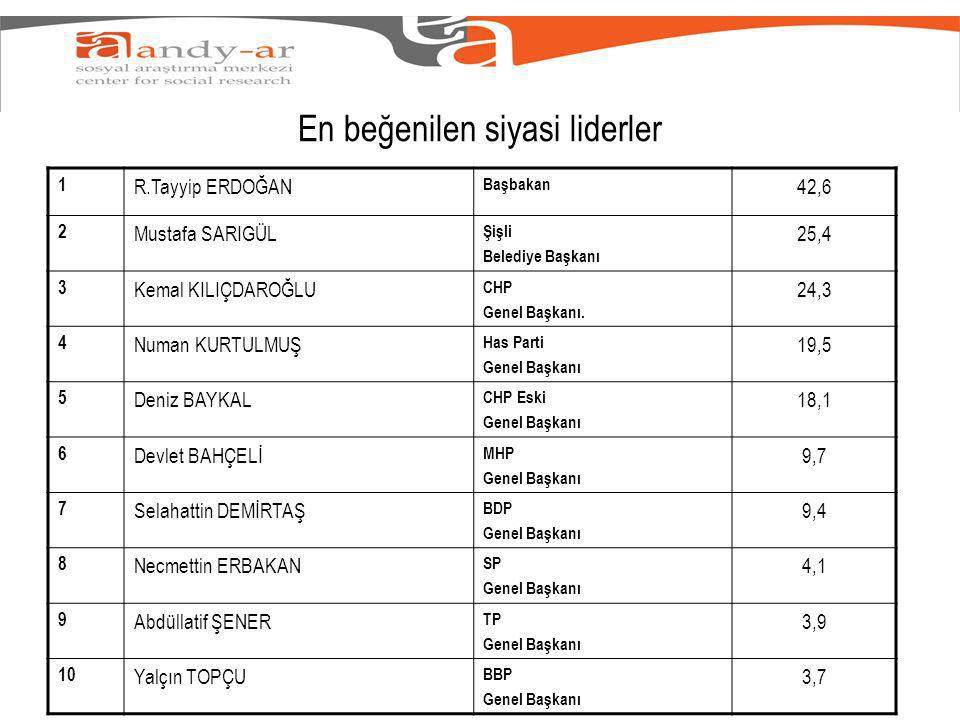 En beğenilen siyasi liderler 1 R.Tayyip ERDOĞAN Başbakan 42,6 2 Mustafa SARIGÜL Şişli Belediye Başkanı 25,4 3 Kemal KILIÇDAROĞLU CHP Genel Başkanı.