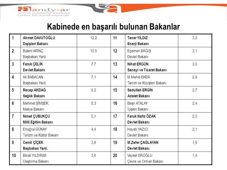 Kabinede en başarılı bulunan Bakanlar 1 Ahmet DAVUTOĞLU Dışişleri Bakanı 12,2 11 Taner YILDIZ Enerji Bakanı 3,3 2 Bülent ARINÇ Başbakan Yard.