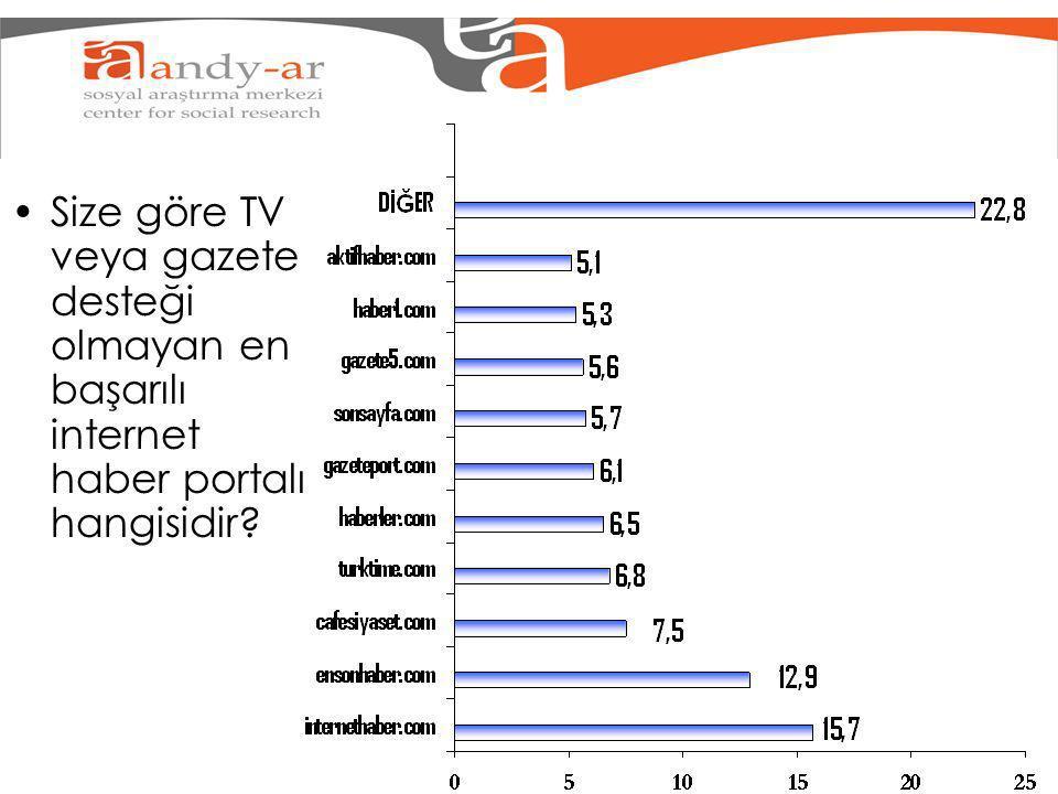 Size göre TV veya gazete desteği olmayan en başarılı internet haber portalı hangisidir?