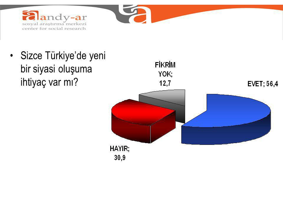Sizce Türkiyede yeni bir siyasi oluşuma ihtiyaç var mı
