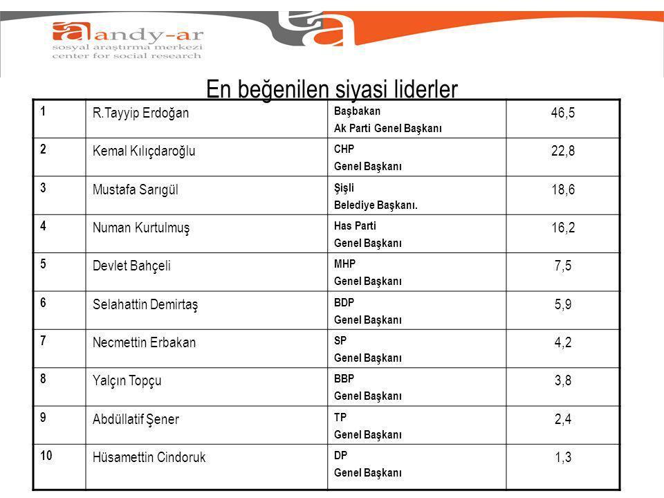 En beğenilen siyasi liderler 1 R.Tayyip Erdoğan Başbakan Ak Parti Genel Başkanı 46,5 2 Kemal Kılıçdaroğlu CHP Genel Başkanı 22,8 3 Mustafa Sarıgül Şişli Belediye Başkanı.