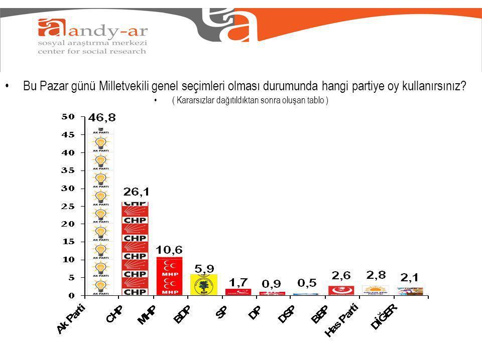 Bu Pazar günü Milletvekili genel seçimleri olması durumunda hangi partiye oy kullanırsınız.