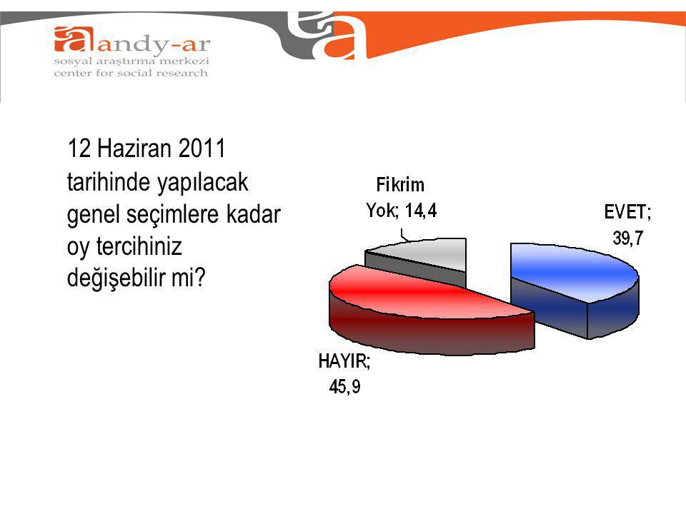 12 Haziran 2011 tarihinde yapılacak genel seçimlere kadar oy tercihiniz değişebilir mi