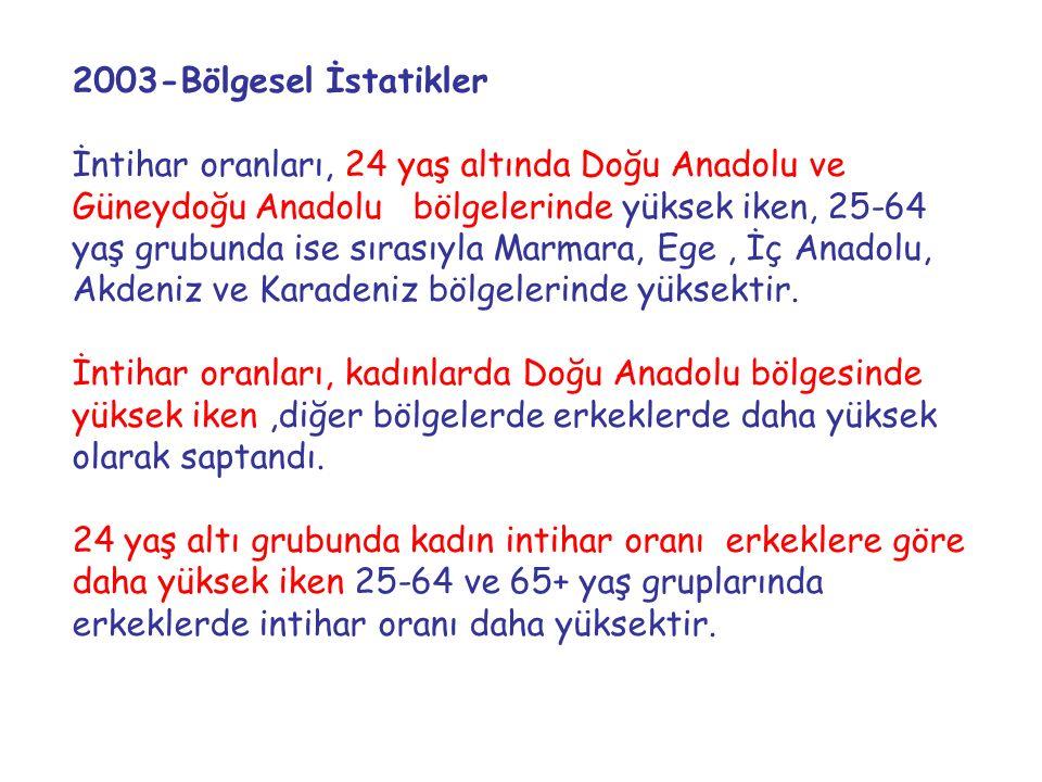 2003-Bölgesel İstatikler İntihar oranları, 24 yaş altında Doğu Anadolu ve Güneydoğu Anadolu bölgelerinde yüksek iken, 25-64 yaş grubunda ise sırasıyla