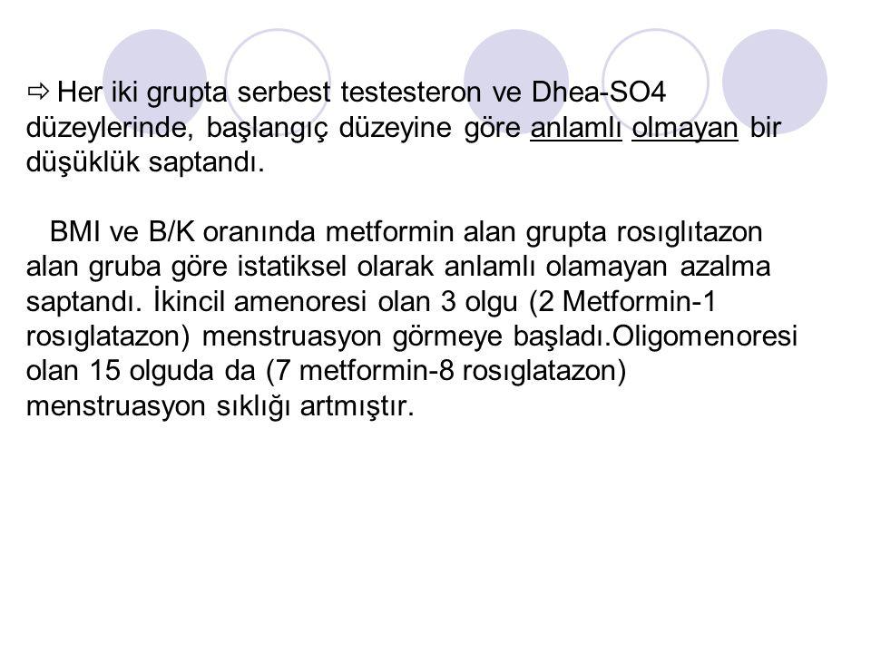 Her iki grupta serbest testesteron ve Dhea-SO4 düzeylerinde, başlangıç düzeyine göre anlamlı olmayan bir düşüklük saptandı. BMI ve B/K oranında metfor