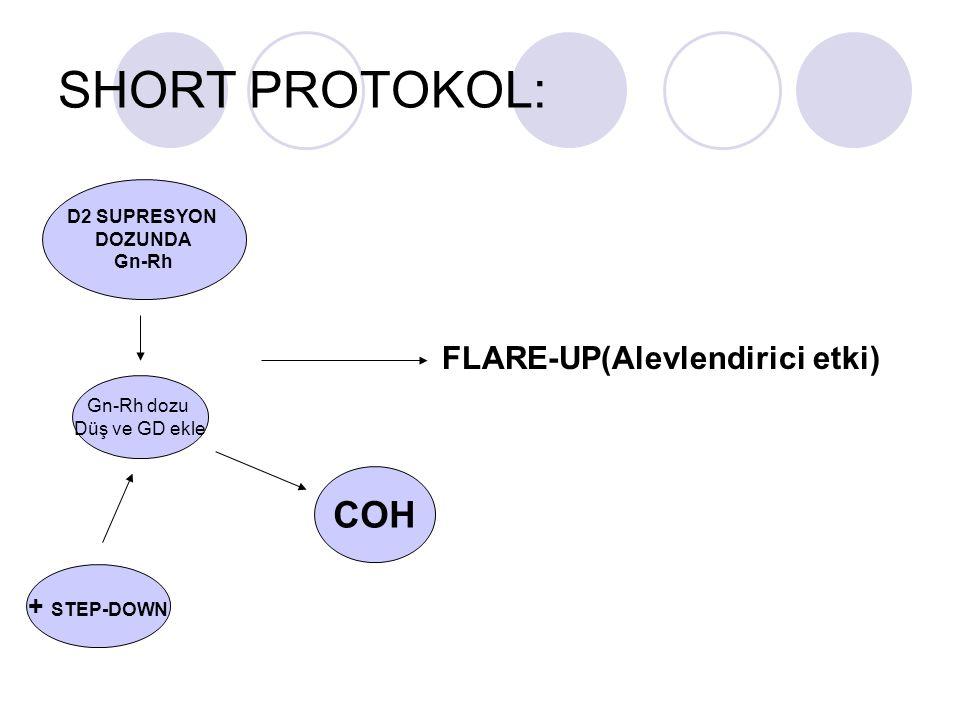 SHORT PROTOKOL: FLARE-UP(Alevlendirici etki) D2 SUPRESYON DOZUNDA Gn-Rh Gn-Rh dozu Düş ve GD ekle COH + STEP-DOWN