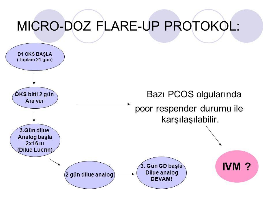 MICRO-DOZ FLARE-UP PROTOKOL: Bazı PCOS olgularında poor respender durumu ile karşılaşılabilir. D1 OKS BAŞLA (Toplam 21 gün) OKS bitti 2 gün Ara ver 3.