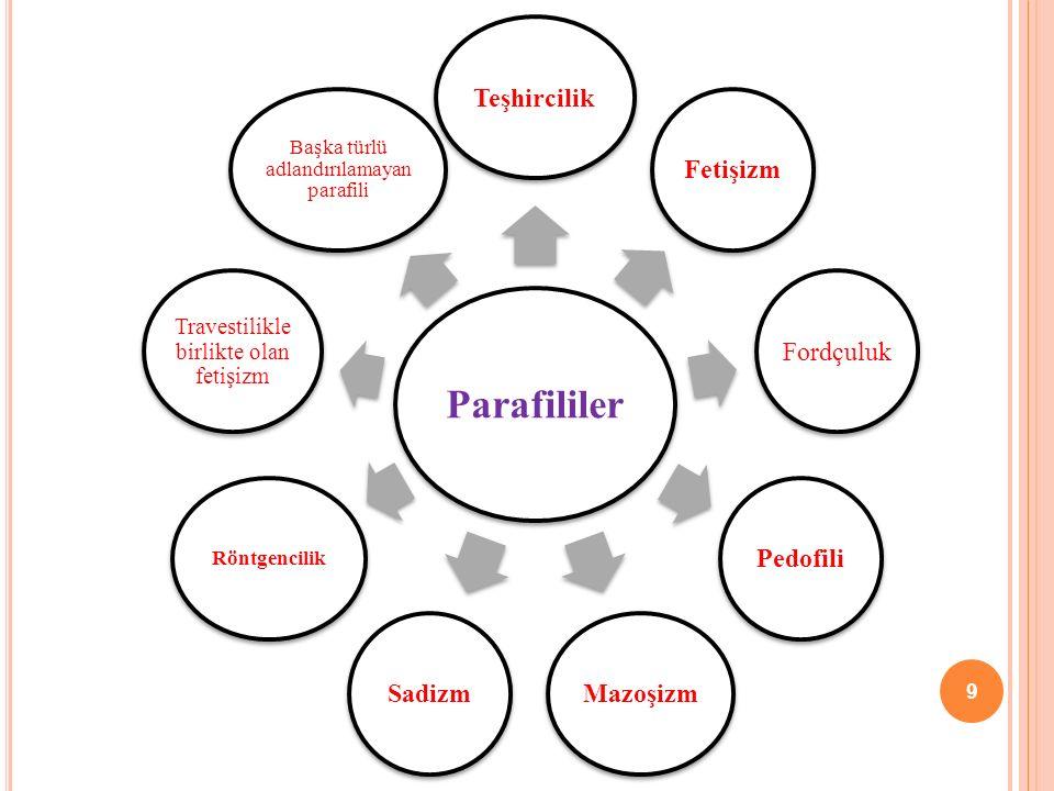 Parafililer TeşhircilikFetişizmFordçulukPedofiliMazoşizmSadizm Röntgencilik Travestilikle birlikte olan fetişizm Başka türlü adlandırılamayan parafili