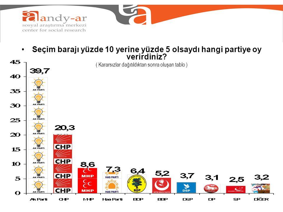 Seçim barajı yüzde 10 yerine yüzde 5 olsaydı hangi partiye oy verirdiniz? ( Kararsızlar dağıtıldıktan sonra oluşan tablo )