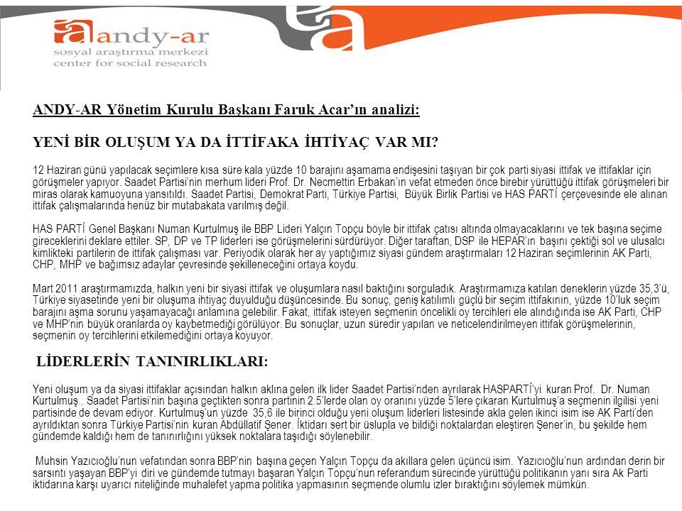 ANDY-AR Yönetim Kurulu Başkanı Faruk Acarın analizi: Kurtulmuş,Şener ve Topçunun ortak yönü ise mevcut ya da eski partilerinde daha önce ikinci hatta üçüncü adam olmaları.