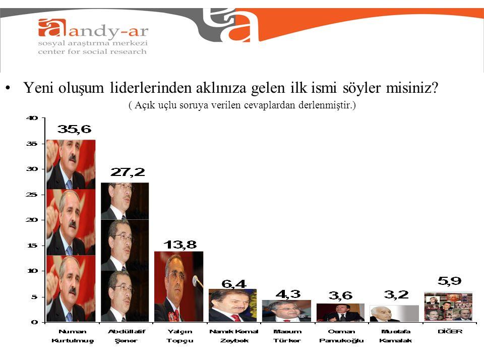 Liderlerin isim bazında tanınırlık düzeyleri Not: Soru Genel Başkanların partilerinden bağımsız bir biçimde, sadece isim verilerek sorulmuştur.
