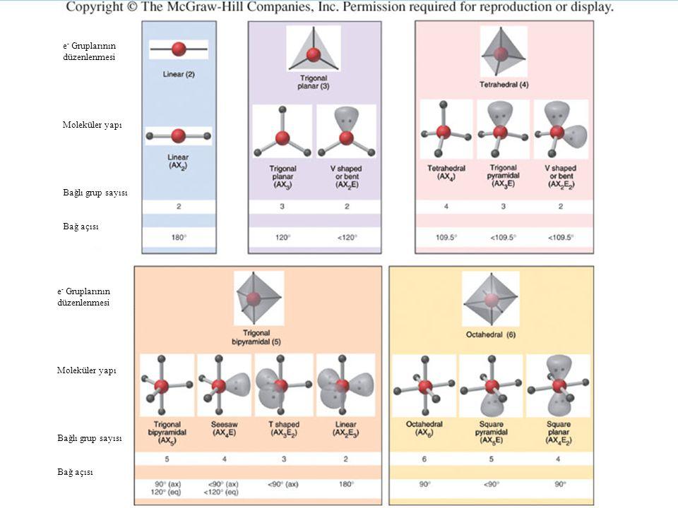 e - Gruplarının düzenlenmesi Moleküler yapı Bağlı grup sayısı Bağ açısı e - Gruplarının düzenlenmesi Moleküler yapı Bağlı grup sayısı Bağ açısı