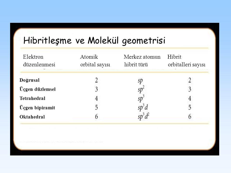 Hibritleşme ve Molekül geometrisi Elektron Atomik Merkez atomun Hibrit düzenlenmesi orbital sayısı hibrit türü orbitalleri sayısı Doğrusal Üçgen düzle
