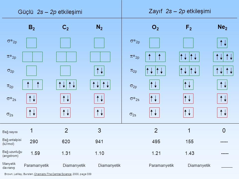 2s 2p Güçlü 2s – 2p etkileşimi Zayıf 2s – 2p etkileşimi 2s 2p C2C2 N2N2 B2B2 F2F2 Ne 2 O2O2 Bağ sayısı Bağ entalpisi (kJ/mol) Bağ uzunluğu (angstrom)