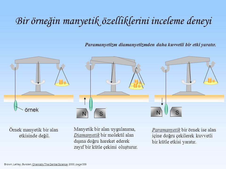 Bir örneğin manyetik özelliklerini inceleme deneyi Örnek manyetik bir alan etkisinde değil. Manyetik bir alan uygulanırsa, Diamanyetik bir molekül ala