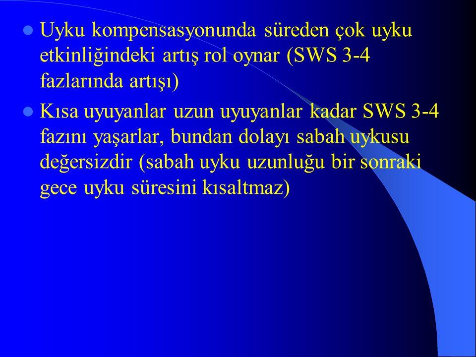 Uyku kompensasyonunda süreden çok uyku etkinliğindeki artış rol oynar (SWS 3-4 fazlarında artışı) Kısa uyuyanlar uzun uyuyanlar kadar SWS 3-4 fazını y