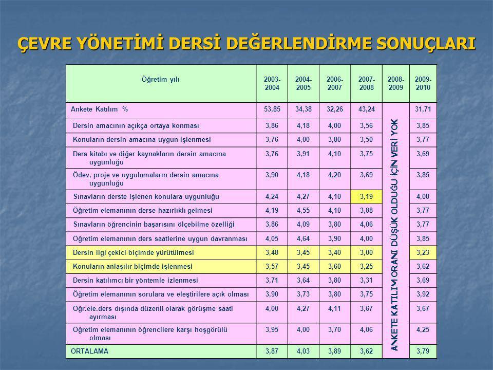 ÇEVRE YÖNETİMİ DERSİ DEĞERLENDİRME SONUÇLARI Öğretim yılı2003- 2004 2004- 2005 2006- 2007 2007- 2008 2008- 2009 2009- 2010 Ankete Katılım %53,8534,383