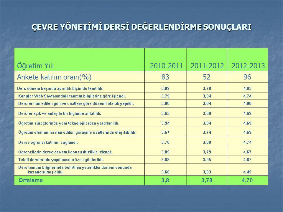 Öğretim Yılı2010-20112011-20122012-2013 Ankete katılım oranı(%)835296 Ders d ö nem başında ayrıntılı bi ç imde tanıtıldı. 3,89 3,79 4,83 Konular Web S