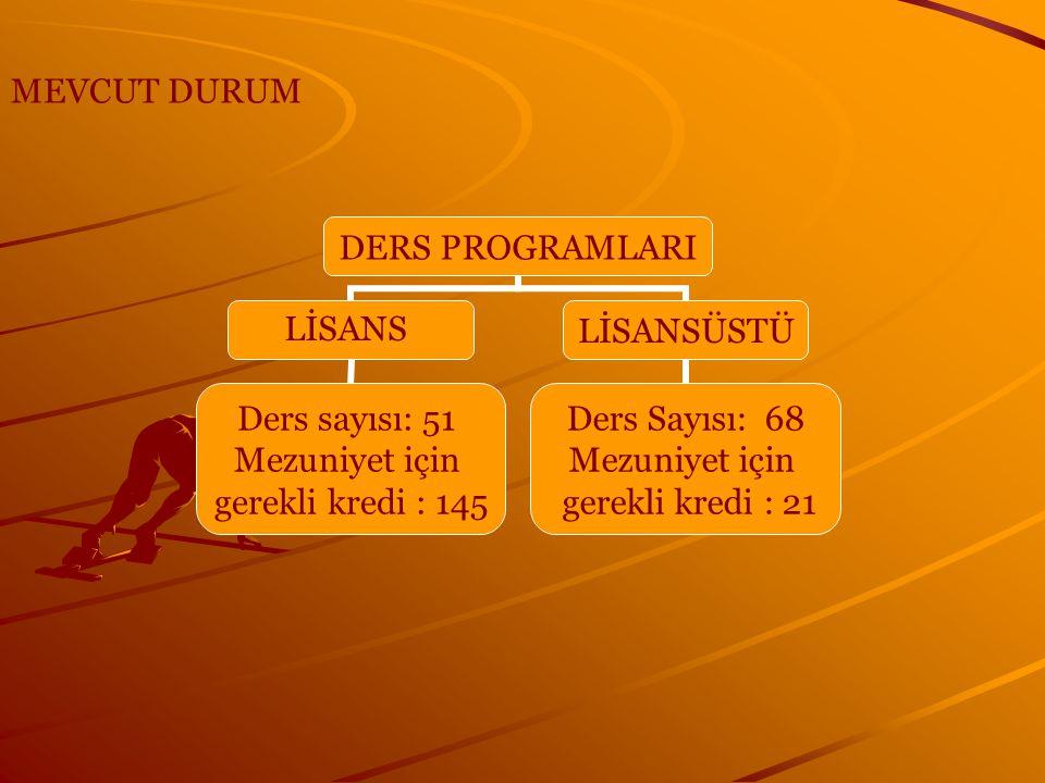 DERS PROGRAMLARI LİSANS Ders sayısı: 51 Mezuniyet için gerekli kredi : 145 LİSANSÜSTÜ Ders Sayısı: 68 Mezuniyet için gerekli kredi : 21 MEVCUT DURUM