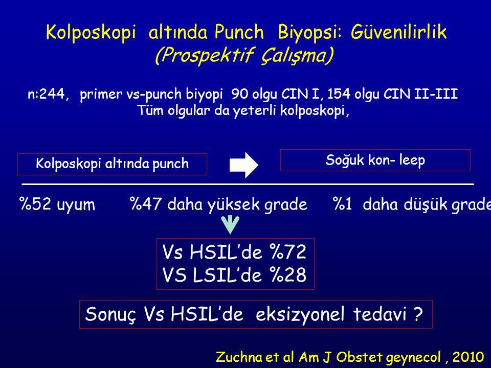 Kolposkopi altında Punch Biyopsi: Güvenilirlik (Prospektif Çalışma) n:244, primer vs-punch biyopi 90 olgu CIN I, 154 olgu CIN II-III Tüm olgular da yeterli kolposkopi, Kolposkopi altında punch Soğuk kon- leep %52 uyum %47 daha yüksek grade %1 daha düşük grade Vs HSIL'de %72 VS LSIL'de %28 Sonuç Vs HSIL'de eksizyonel tedavi .