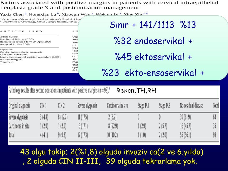 Sınır + 141/1113 %13 %32 endoservikal + %45 ektoservikal + %23 ekto-ensoservikal + Sınır + 141/1113 %13 %32 endoservikal + %45 ektoservikal + %23 ekto-ensoservikal + Rekon,TH,RH 43 olgu takip; 2(%1,8) olguda invaziv ca(2 ve 6.yılda), 2 olguda CIN II-III, 39 olguda tekrarlama yok.