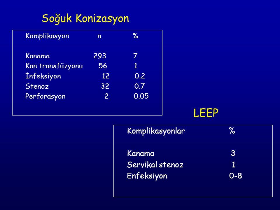Komplikasyon n % Kanama 293 7 Kan transfüzyonu 56 1 İnfeksiyon 12 0.2 Stenoz 32 0.7 Perforasyon 2 0.05 Soğuk Konizasyon Komplikasyonlar % Kanama 3 Servikal stenoz 1 Enfeksiyon 0-8 LEEP
