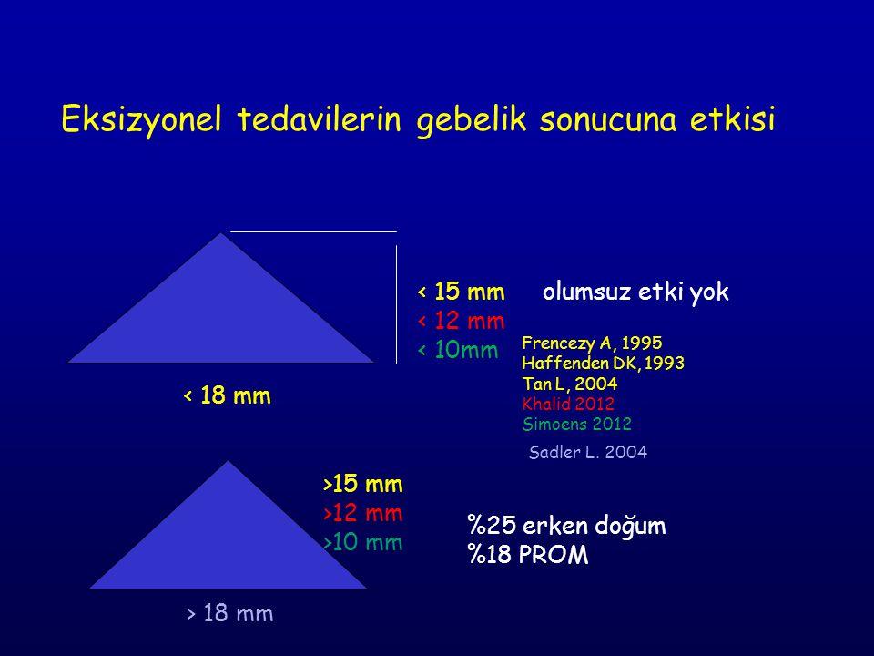 Eksizyonel tedavilerin gebelik sonucuna etkisi < 18 mm < 15 mm < 12 mm < 10mm olumsuz etki yok > 18 mm %25 erken doğum %18 PROM Sadler L. 2004 Frencez
