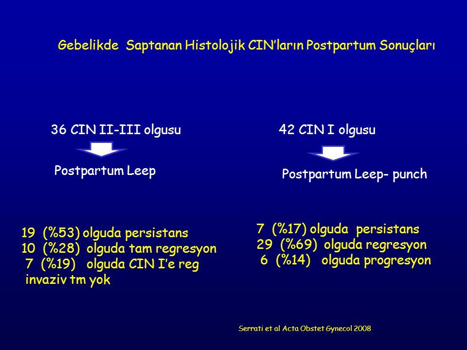 Gebelikde Saptanan Histolojik CIN'ların Postpartum Sonuçları 36 CIN II-III olgusu42 CIN I olgusu Postpartum Leep Postpartum Leep- punch 19 (%53) olgud