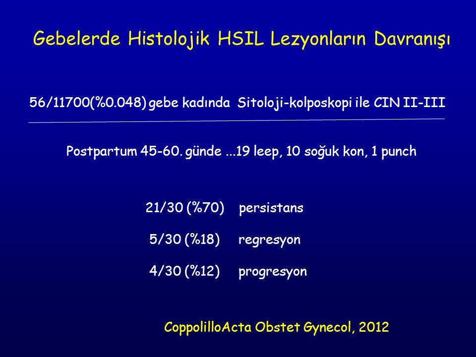 Gebelerde Histolojik HSIL Lezyonların Davranışı 56/11700(%0.048) gebe kadında Sitoloji-kolposkopi ile CIN II-III 21/30 (%70) persistans 5/30 (%18) regresyon 4/30 (%12) progresyon Postpartum 45-60.