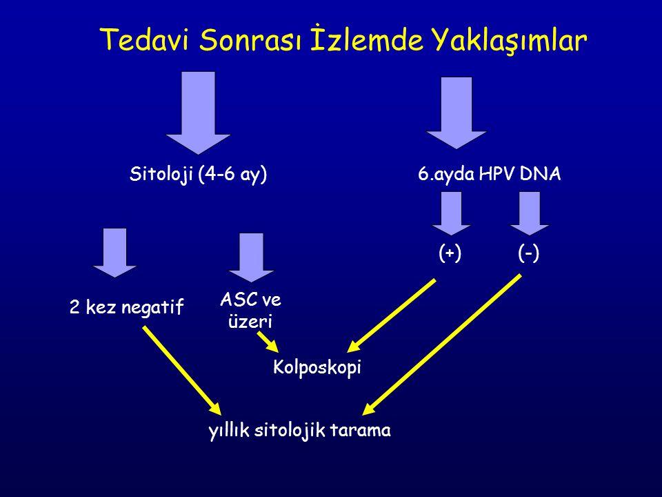 Tedavi Sonrası İzlemde Yaklaşımlar Sitoloji (4-6 ay) 6.ayda HPV DNA ASC ve üzeri 2 kez negatif yıllık sitolojik tarama (+)(-) Kolposkopi