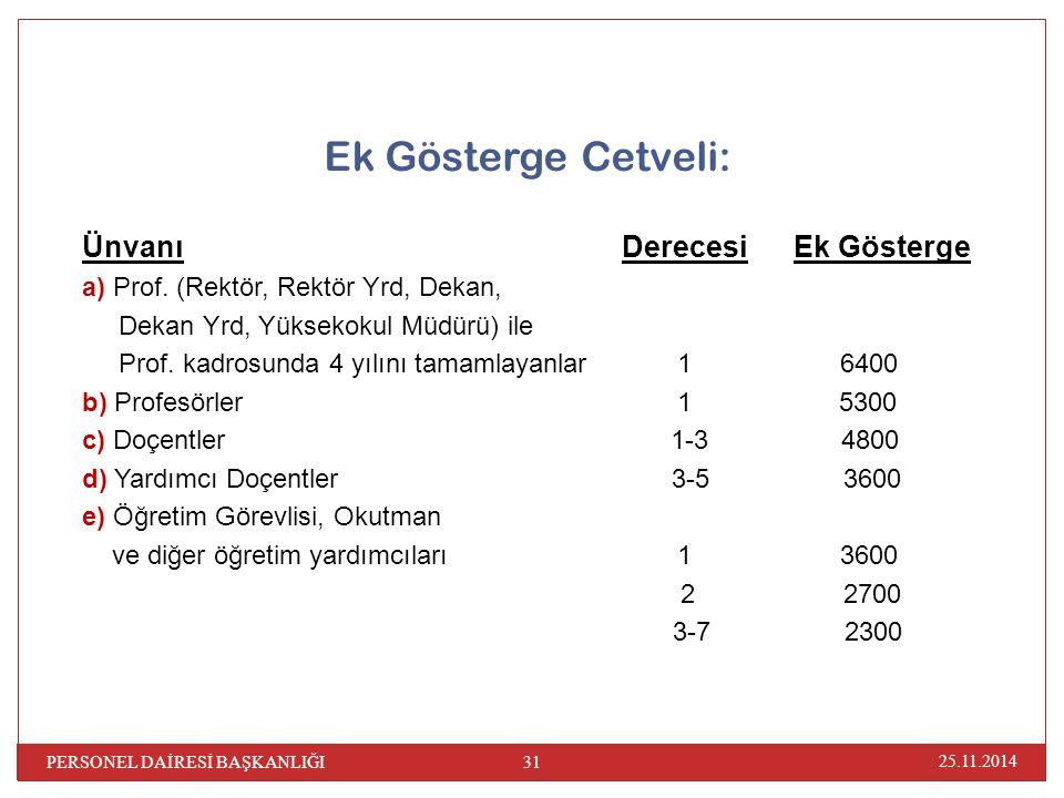 Ek Gösterge Cetveli: Ünvanı Derecesi Ek Gösterge a) Prof. (Rektör, Rektör Yrd, Dekan, Dekan Yrd, Yüksekokul Müdürü) ile Prof. kadrosunda 4 yılını tama