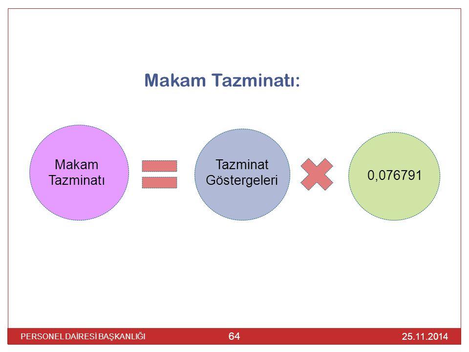 25.11.2014 PERSONEL DAİRESİ BAŞKANLIĞI 64 Makam Tazminatı: Makam Tazminatı Tazminat Göstergeleri 0,076791