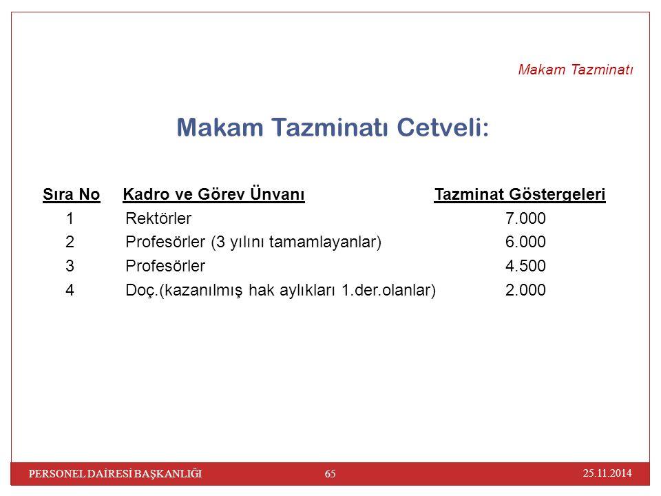 Makam Tazminatı Cetveli: Sıra No Kadro ve Görev Ünvanı Tazminat Göstergeleri 1 Rektörler7.000 2 Profesörler (3 yılını tamamlayanlar)6.000 3 Profesörle