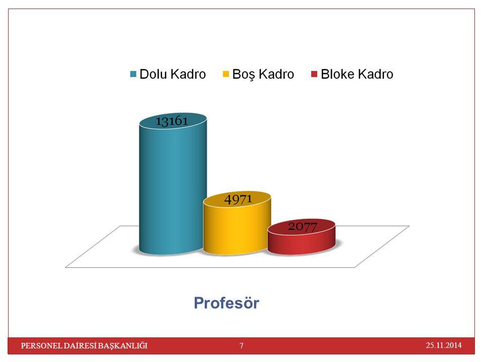 25.11.2014 68 PERSONEL DAİRESİ BAŞKANLIĞI ÜnvanıMakam Tazminatı Rektörler1842,98 Profesörler (3 yılını tamamlayanlar)1612,61 Profesörler1228,65 Doç.(kazanılmış hak aylıkları 1.der.olanlar)767,91