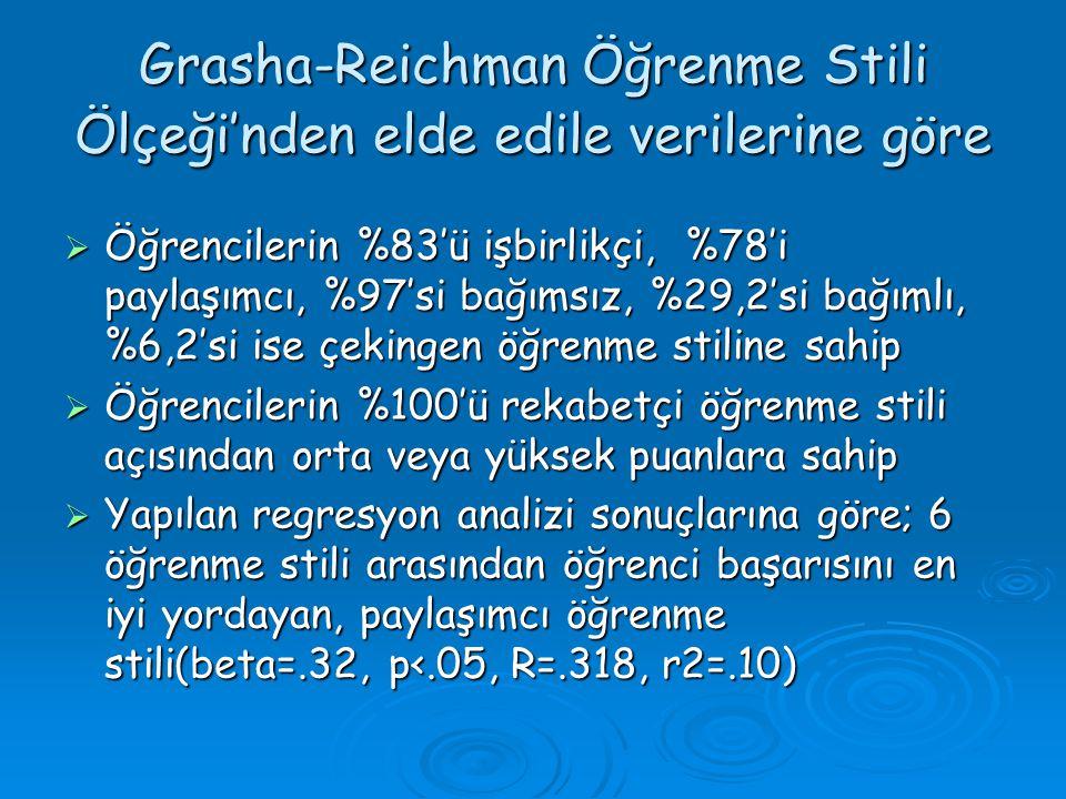Grasha-Reichman Öğrenme Stili Ölçeği'nden elde edile verilerine göre  Öğrencilerin %83'ü işbirlikçi, %78'i paylaşımcı, %97'si bağımsız, %29,2'si bağı