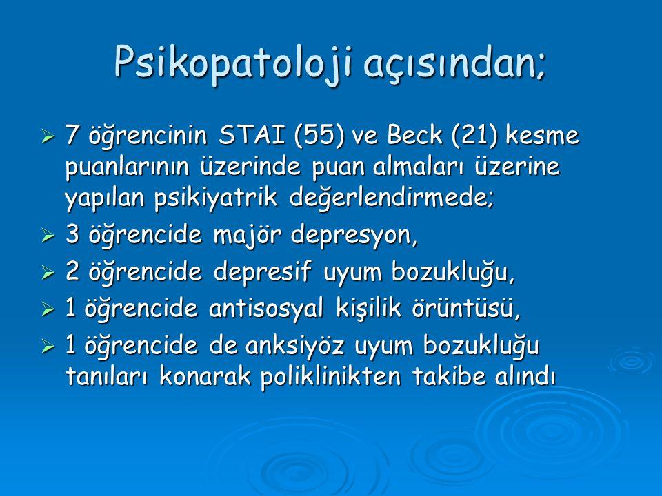 Psikopatoloji açısından;  7 öğrencinin STAI (55) ve Beck (21) kesme puanlarının üzerinde puan almaları üzerine yapılan psikiyatrik değerlendirmede; 