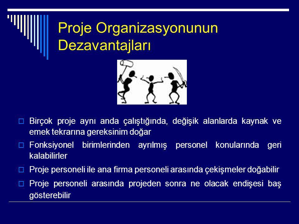 Proje Organizasyonunun Dezavantajları  Birçok proje aynı anda çalıştığında, değişik alanlarda kaynak ve emek tekrarına gereksinim doğar  Fonksiyonel