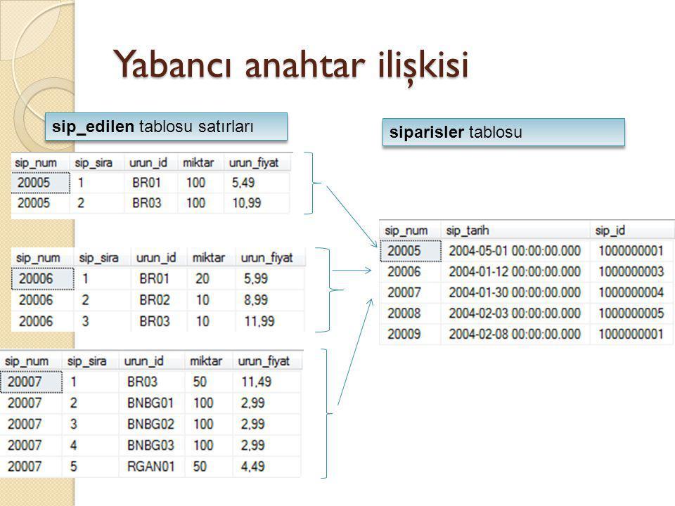 Yabancı anahtar ilişkisi 20005 numaralı siparişin, ürünlerini (details) almak için aşa ğ ıdaki gibi bir sorgu yeterlidir SELECT * FROM sip_edilen WHERE sip_num = 20005