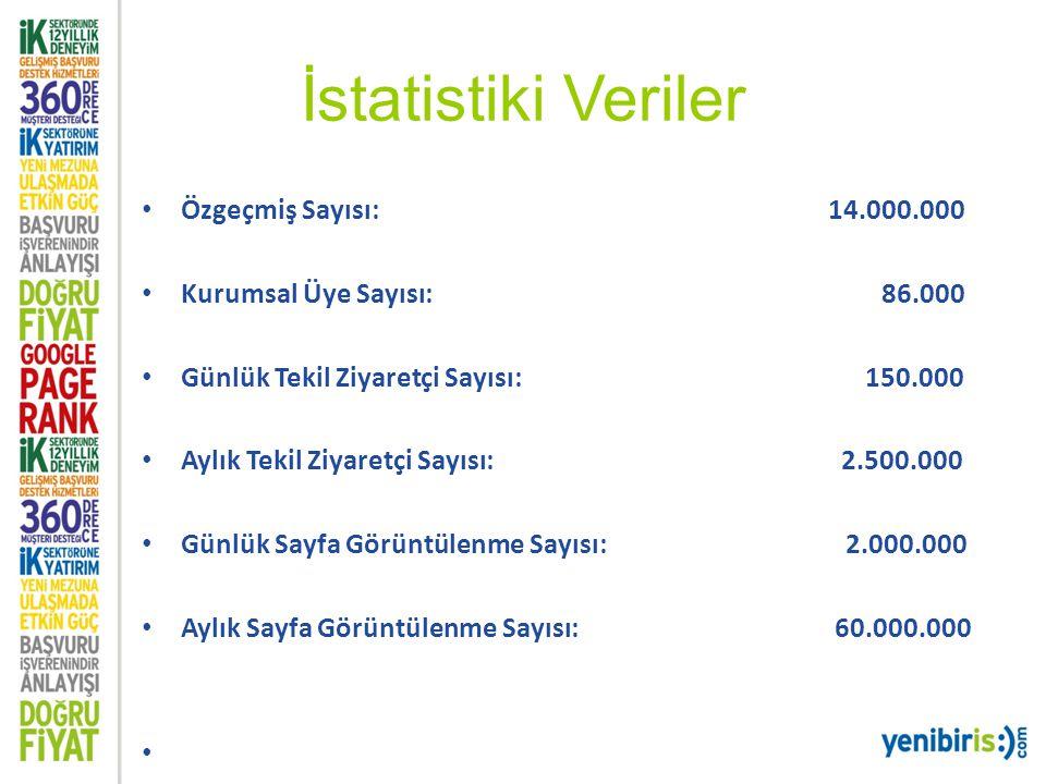 İstatistiki Veriler Özgeçmiş Sayısı: 14.000.000 Kurumsal Üye Sayısı: 86.000 Günlük Tekil Ziyaretçi Sayısı: 150.000 Aylık Tekil Ziyaretçi Sayısı: 2.500