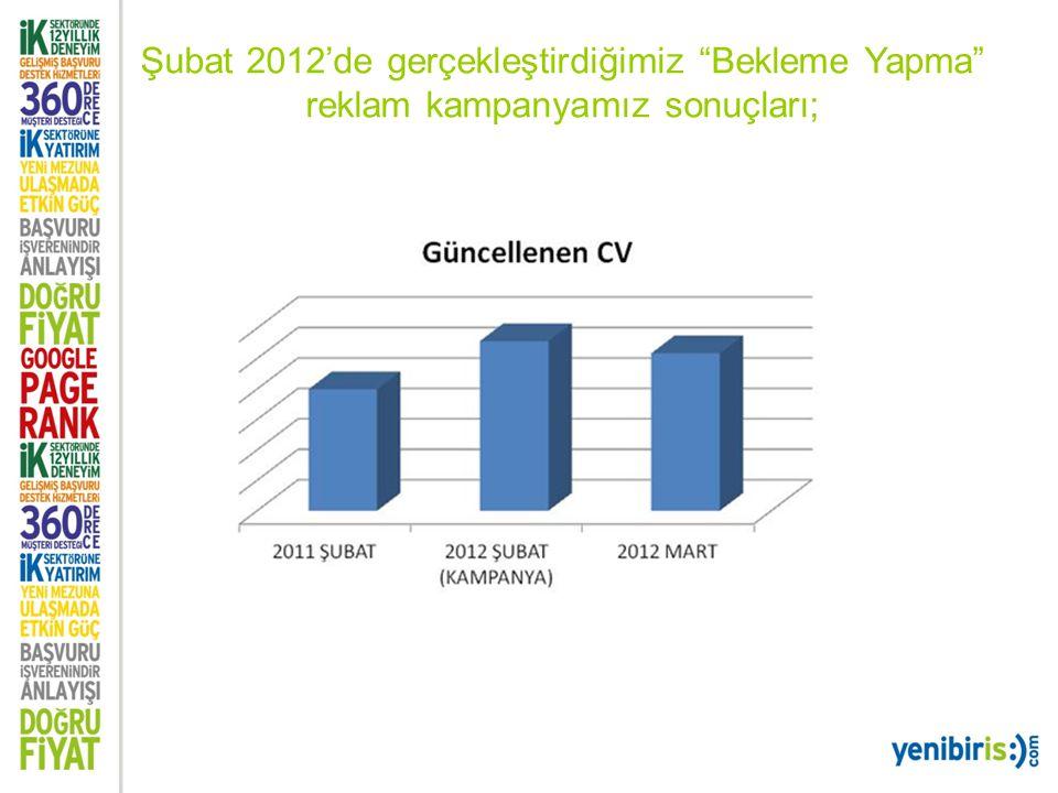 """Şubat 2012'de gerçekleştirdiğimiz """"Bekleme Yapma"""" reklam kampanyamız sonuçları;"""