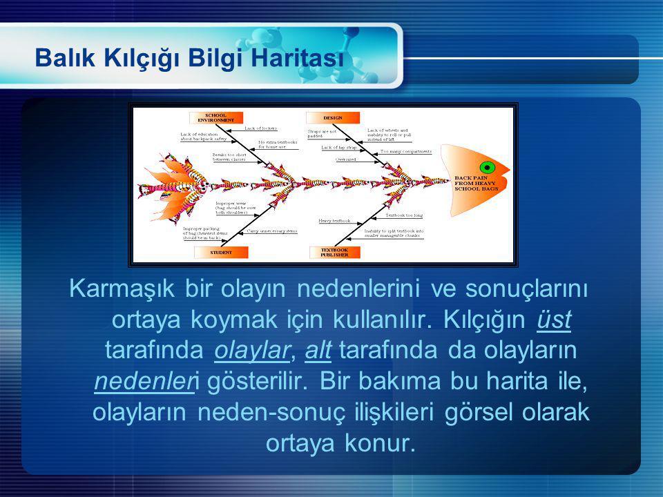 Balık Kılçığı Bilgi Haritası Karmaşık bir olayın nedenlerini ve sonuçlarını ortaya koymak için kullanılır. Kılçığın üst tarafında olaylar, alt tarafın
