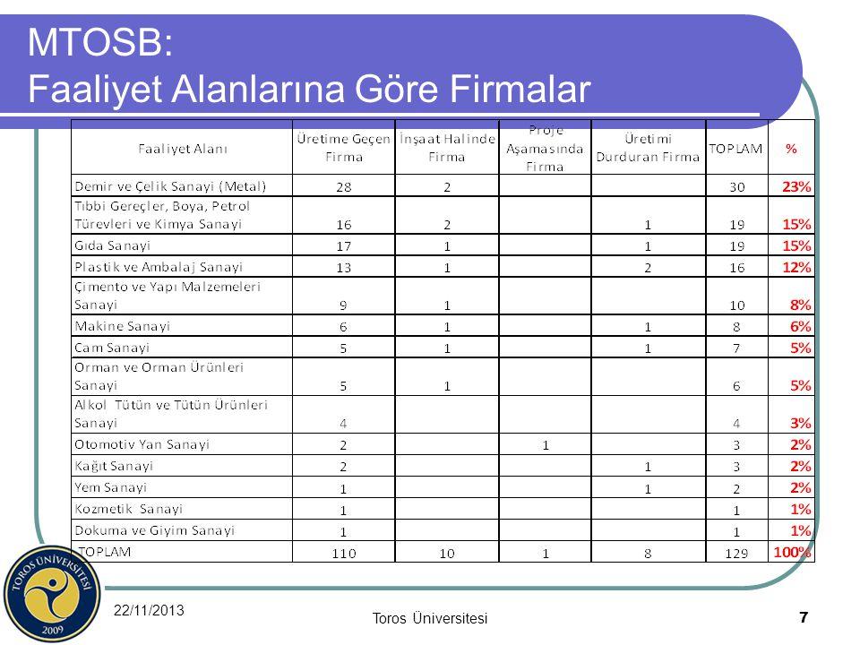 22/11/2013 Toros Üniversitesi 7 MTOSB: Faaliyet Alanlarına Göre Firmalar