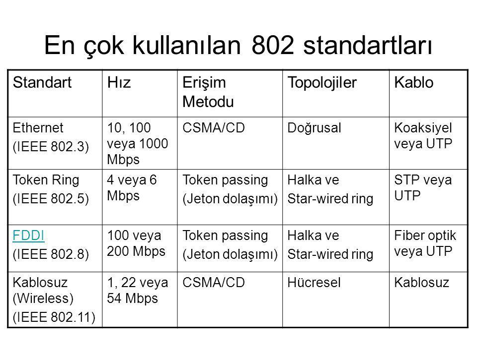 En çok kullanılan 802 standartları StandartHızErişim Metodu TopolojilerKablo Ethernet (IEEE 802.3) 10, 100 veya 1000 Mbps CSMA/CDDoğrusalKoaksiyel veya UTP Token Ring (IEEE 802.5) 4 veya 6 Mbps Token passing (Jeton dolaşımı) Halka ve Star-wired ring STP veya UTP FDDI (IEEE 802.8) 100 veya 200 Mbps Token passing (Jeton dolaşımı) Halka ve Star-wired ring Fiber optik veya UTP Kablosuz (Wireless) (IEEE 802.11) 1, 22 veya 54 Mbps CSMA/CDHücreselKablosuz