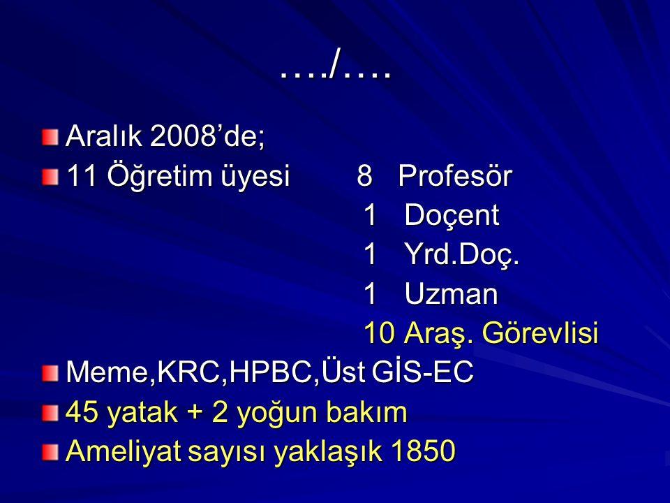 …./…. Aralık 2008'de; 11 Öğretim üyesi 8 Profesör 1 Doçent 1 Doçent 1 Yrd.Doç. 1 Yrd.Doç. 1 Uzman 1 Uzman 10 Araş. Görevlisi 10 Araş. Görevlisi Meme,K