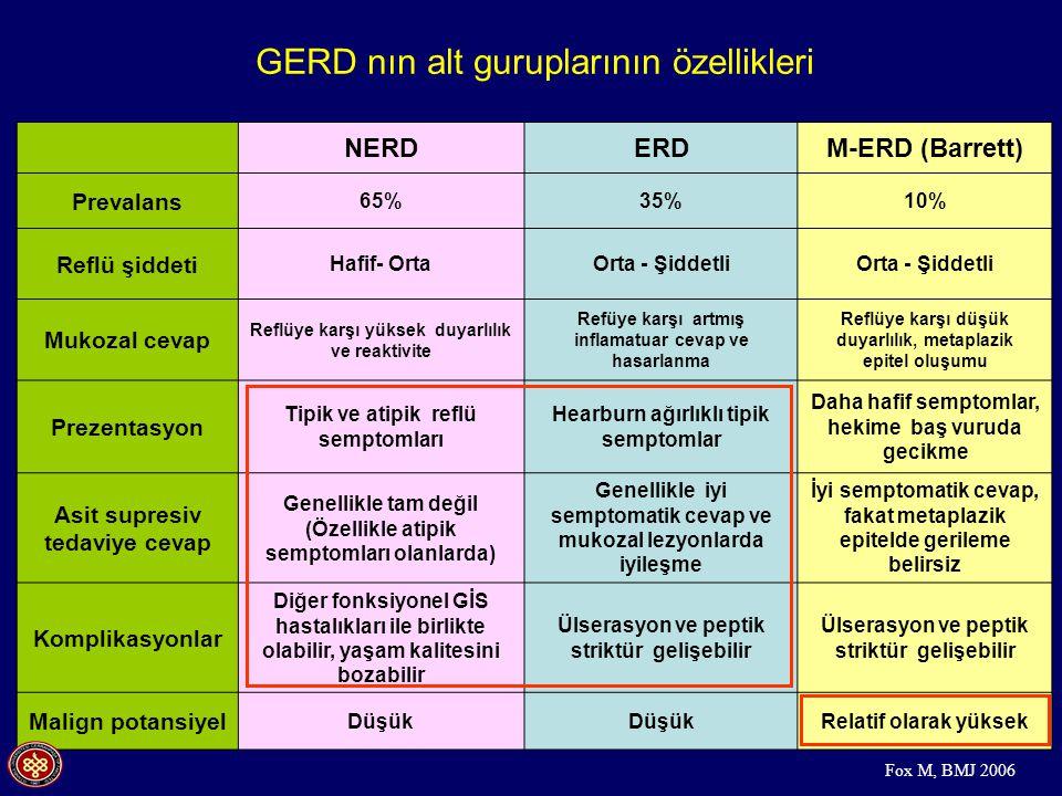 GERD nın alt guruplarının özellikleri NERDERDM-ERD (Barrett) Prevalans 65%35%10% Reflü şiddeti Hafif- OrtaOrta - Şiddetli Mukozal cevap Reflüye karşı