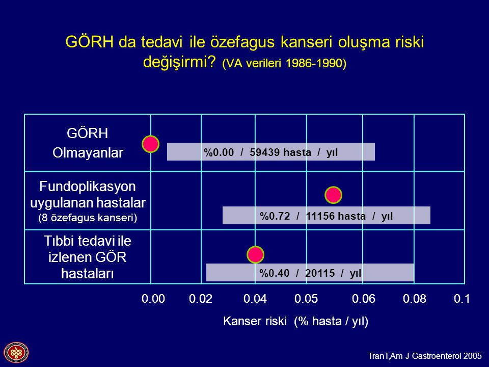 GÖRH da tedavi ile özefagus kanseri oluşma riski değişirmi? (VA verileri 1986-1990) GÖRH Olmayanlar Fundoplikasyon uygulanan hastalar (8 özefagus kans