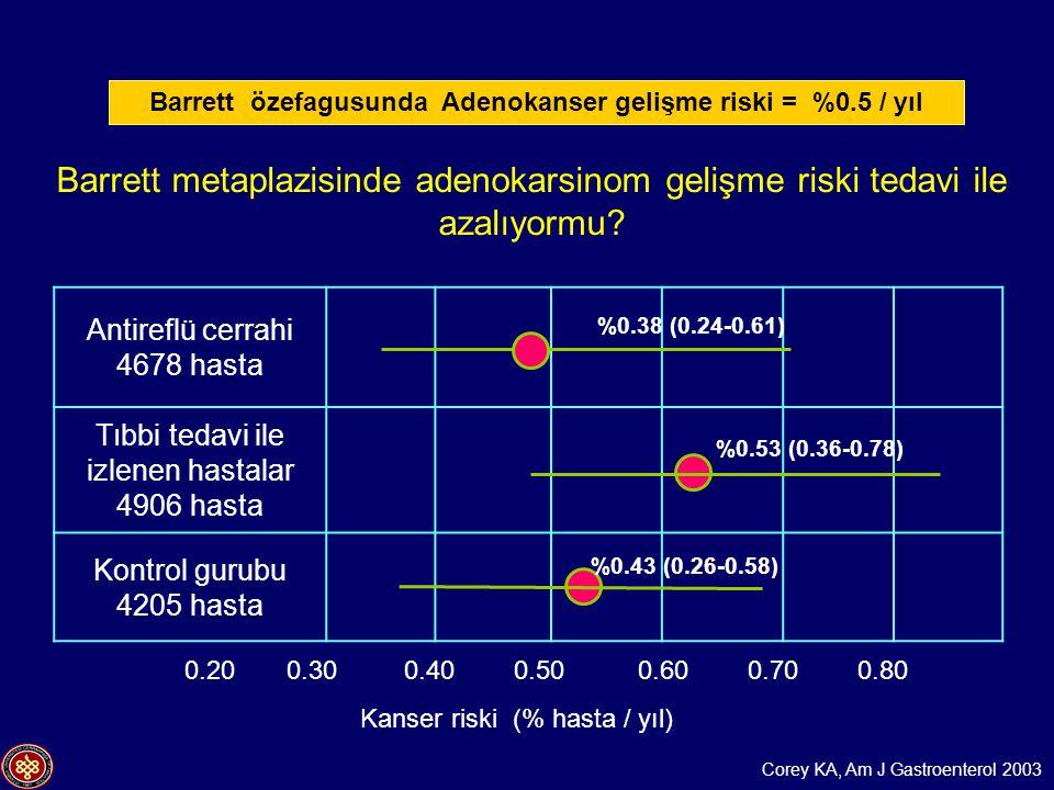 Barrett metaplazisinde adenokarsinom gelişme riski tedavi ile azalıyormu? Antireflü cerrahi 4678 hasta Tıbbi tedavi ile izlenen hastalar 4906 hasta Ko