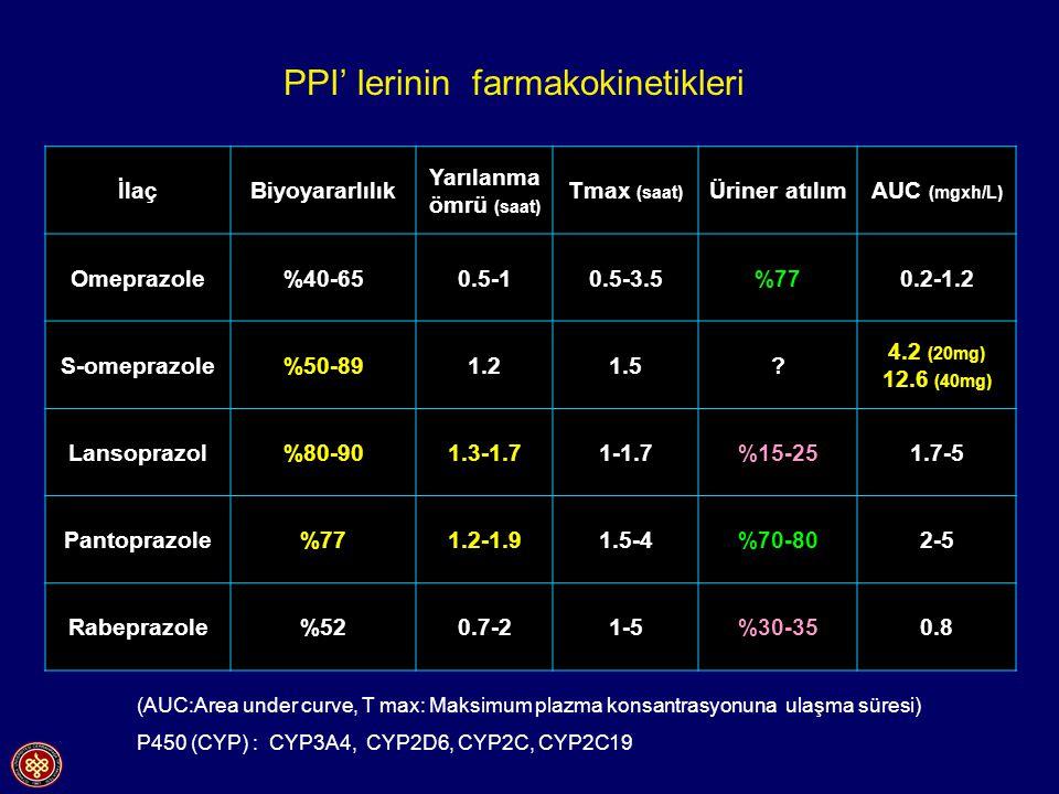PPI' lerinin farmakokinetikleri İlaçBiyoyararlılık Yarılanma ömrü (saat) Tmax (saat) Üriner atılımAUC (mgxh/L) Omeprazole%40-650.5-10.5-3.5%770.2-1.2